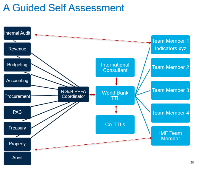 Self Assessment Approach
