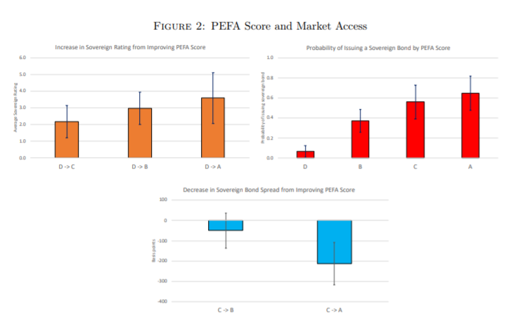 PEFA Scores and Market Access